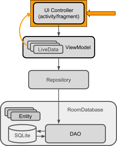10 1: Room, LiveData, and ViewModel · GitBook