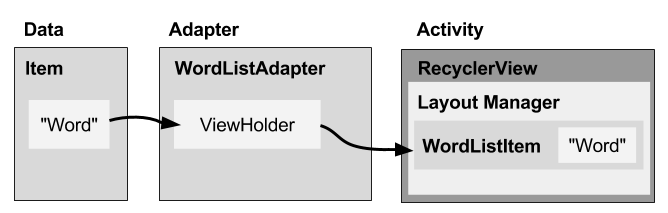 4 4: Creating a Recycler View · GitBook