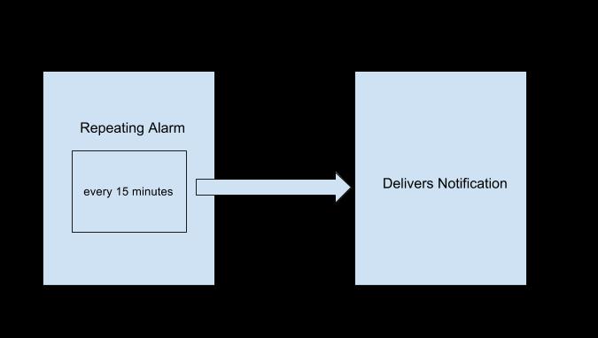 8 2: Alarm Manager · GitBook